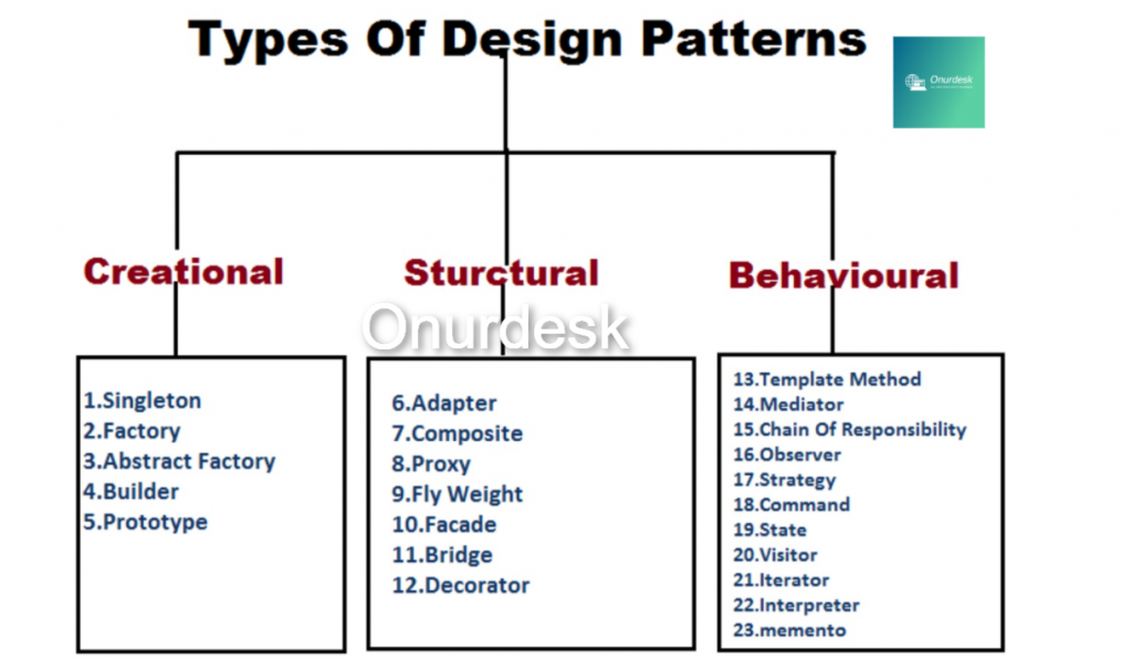 Why do we need design patterns? The blunt answer is we don't want to reinvent the wheel! Problems that occur frequently enough in tech life usually have well-defined solutions, which are flexible, modular, and more understandable. These solutions when abstracted away from the tactical details become design patterns.