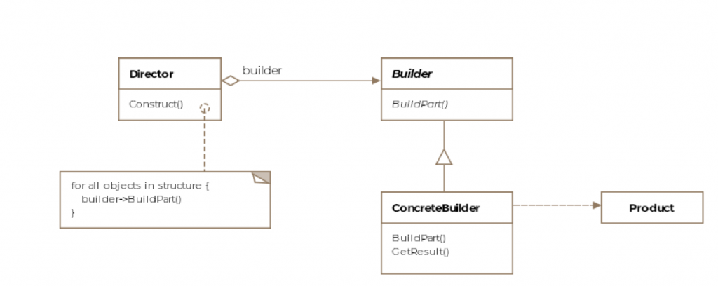 Builder Pattern in Java