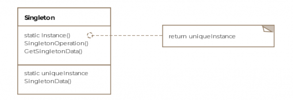 This article we will discusses how the Singleton pattern enforces only a single instance of a class to ever get produced and exist throughout an application's lifetime.