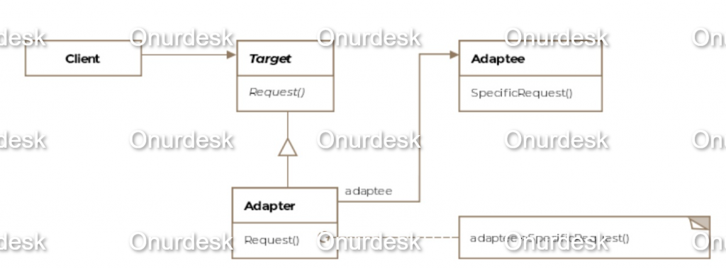 class diagram for  Adapter Design Pattern