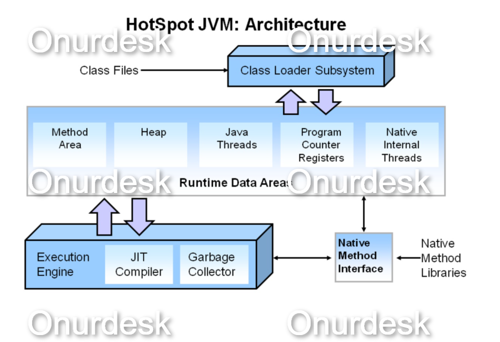 Top 10 question for Java interview