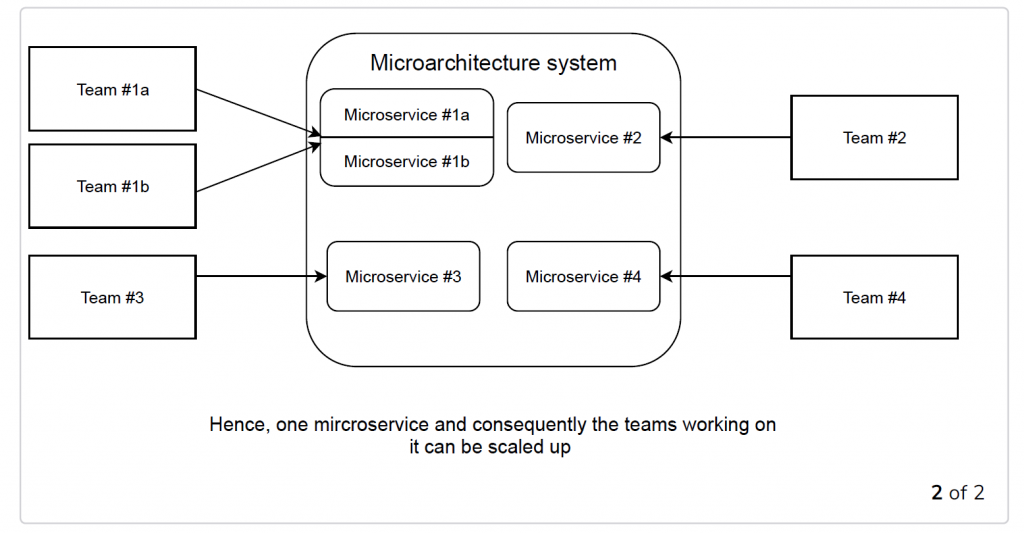 Microservices for scaling development  part2